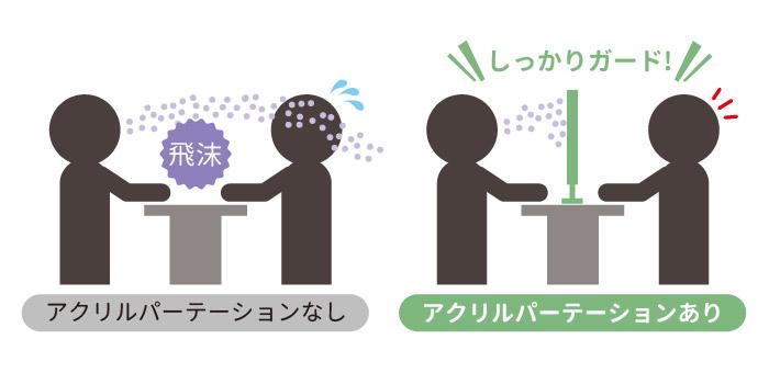 新型コロナウイルス 飛沫感染防止